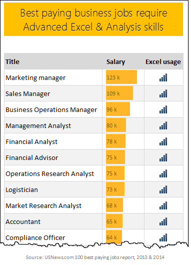 Most of the top paying business jobs require advanced Excel & data analysis skills - Source:USNews.com